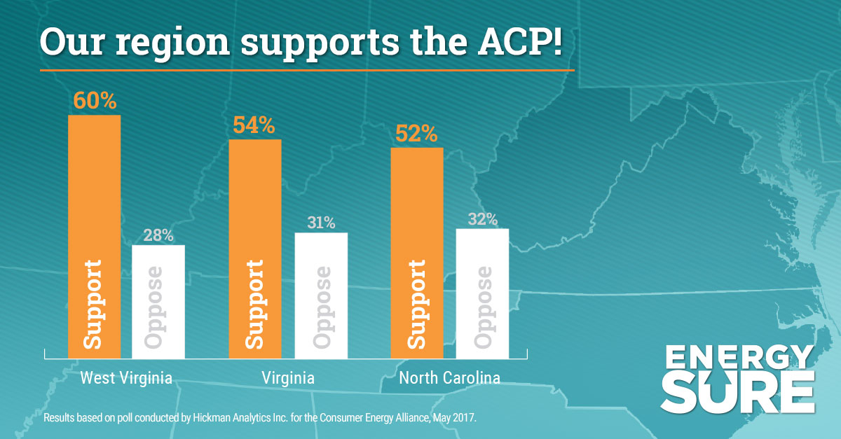 Poll Finds Virginia, West Virginia and North Carolina Voters Support Atlantic Coast Pipeline, More Energy Development and Infrastructure